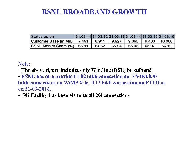BSNL BROADBAND GROWTH Note: • The above figure includes only Wireline (DSL) broadband •