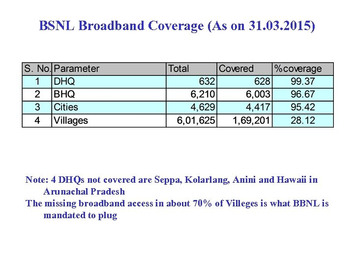 BSNL Broadband Coverage (As on 31. 03. 2015) Note: 4 DHQs not covered are