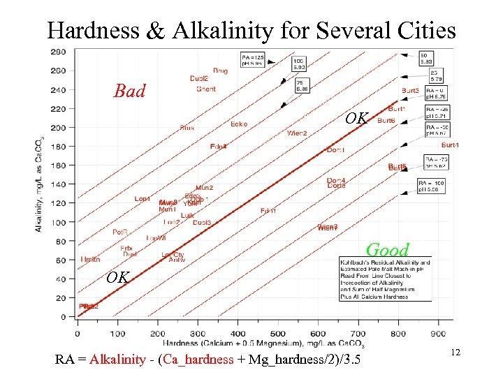 Hardness & Alkalinity for Several Cities Bad OK Good OK RA = Alkalinity -
