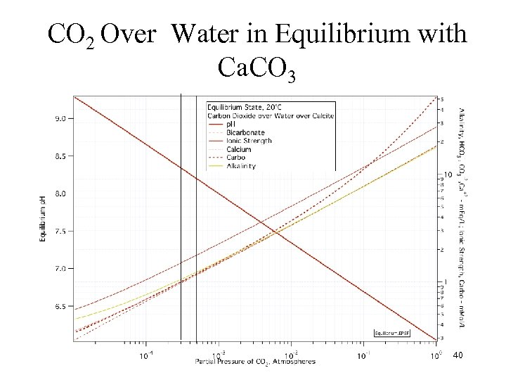 CO 2 Over Water in Equilibrium with Ca. CO 3 40