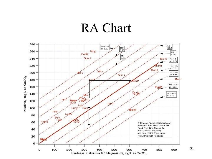 RA Chart 51