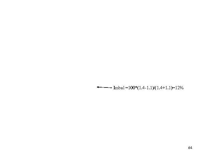 Imbal =100*(1. 4 -1. 1)/(1. 4+1. 1)=12% 64