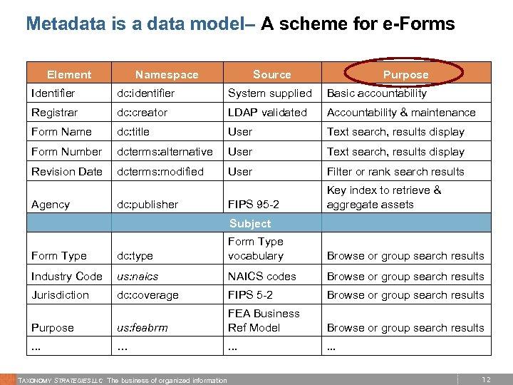 Metadata is a data model– A scheme for e-Forms Element Namespace Source Purpose Identifier