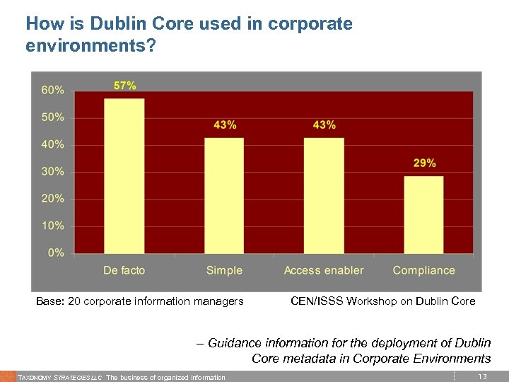 How is Dublin Core used in corporate environments? Base: 20 corporate information managers CEN/ISSS