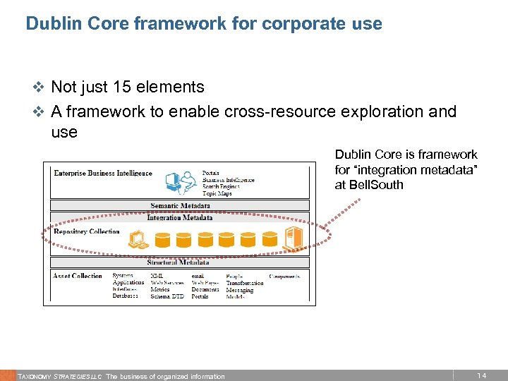Dublin Core framework for corporate use v Not just 15 elements v A framework