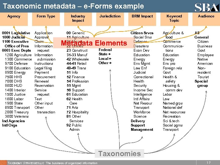 Taxonomic metadata – e-Forms example Agency 0001 Legislative 1000 Judicial 1100 Executive Office of