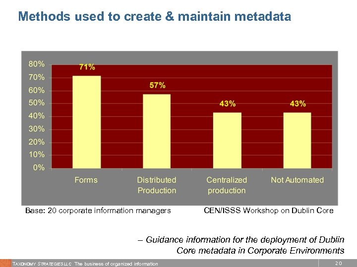 Methods used to create & maintain metadata Base: 20 corporate information managers CEN/ISSS Workshop