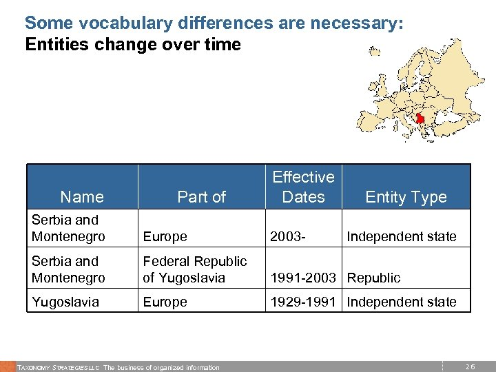 Some vocabulary differences are necessary: Entities change over time Name Part of Effective Dates