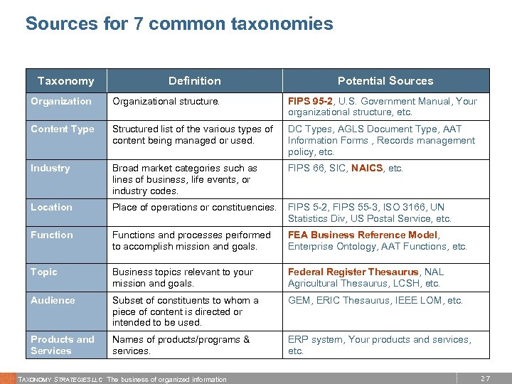 Sources for 7 common taxonomies Taxonomy Definition Potential Sources Organizational structure. FIPS 95 -2,