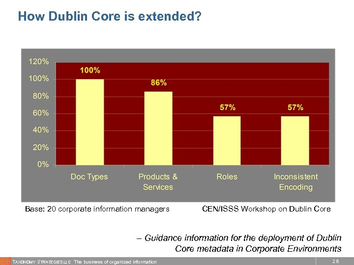 How Dublin Core is extended? Base: 20 corporate information managers CEN/ISSS Workshop on Dublin