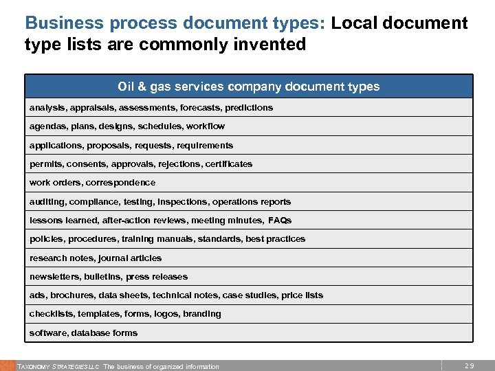 Business process document types: Local document type lists are commonly invented Oil & gas
