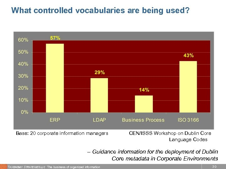 What controlled vocabularies are being used? Base: 20 corporate information managers CEN/ISSS Workshop on