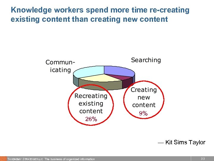 Knowledge workers spend more time re-creating existing content than creating new content 26% 9%