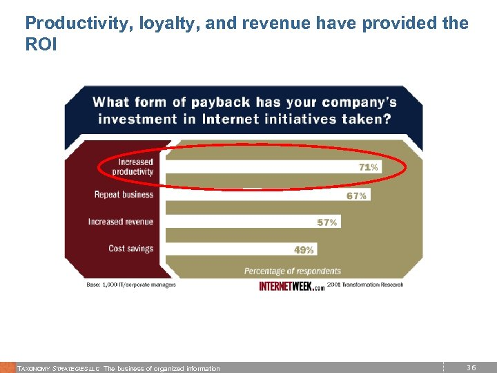 Productivity, loyalty, and revenue have provided the ROI TAXONOMY STRATEGIES LLC The business of