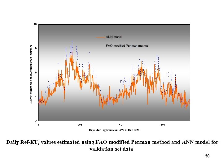 Daily Ref-ETr values estimated using FAO modified Penman method and ANN model for