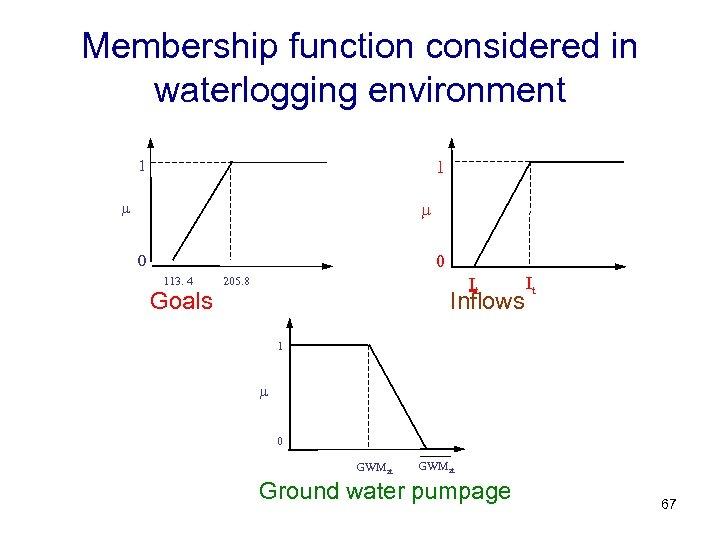 Membership function considered in waterlogging environment 1 1 0 0 113. 4 Goals It