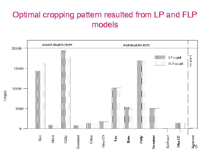 Optimal cropping pattern resulted from LP and FLP models 70