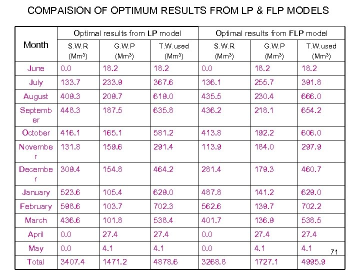 COMPAISION OF OPTIMUM RESULTS FROM LP & FLP MODELS Optimal results from LP model