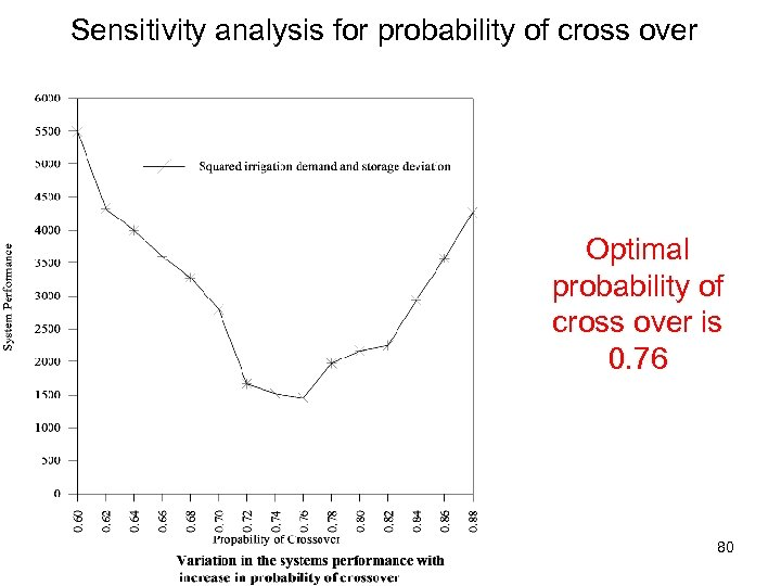 Sensitivity analysis for probability of cross over Optimal probability of cross over is 0.