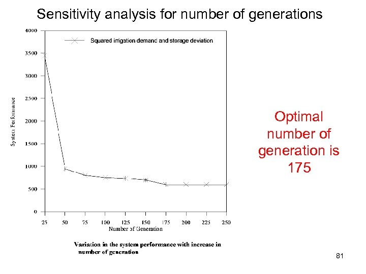Sensitivity analysis for number of generations Optimal number of generation is 175 81