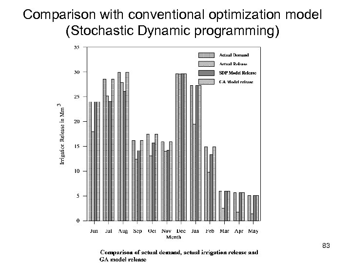 Comparison with conventional optimization model (Stochastic Dynamic programming) 83