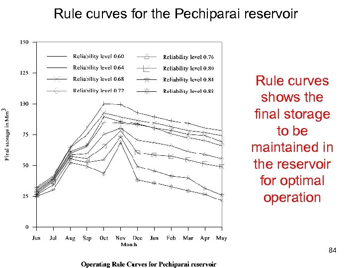 Rule curves for the Pechiparai reservoir Rule curves shows the final storage to be