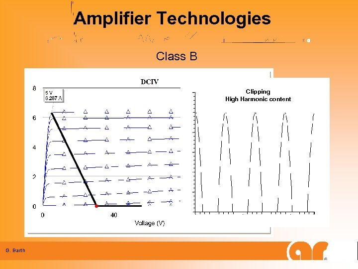 Amplifier Technologies Class B Clipping High Harmonic content G. Barth