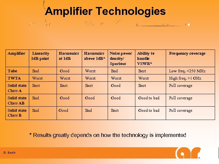 Amplifier Technologies Amplifier Linearity 1 d. B point Harmonics at 1 d. B Harmonics
