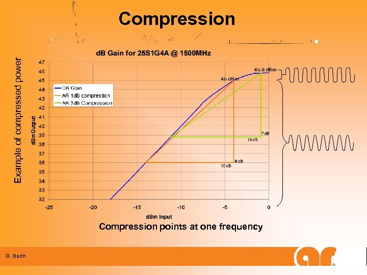 Example of compressed power Compression points at one frequency G. Barth