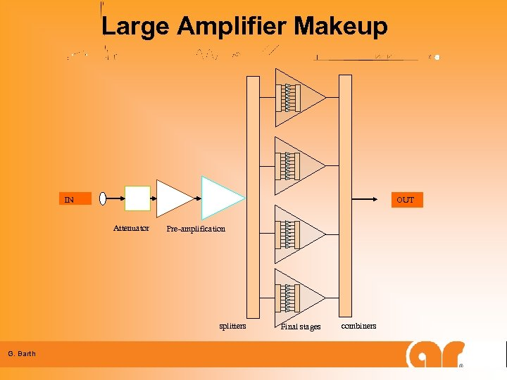 Large Amplifier Makeup OUT IN Attenuator Pre-amplification splitters G. Barth Final stages combiners