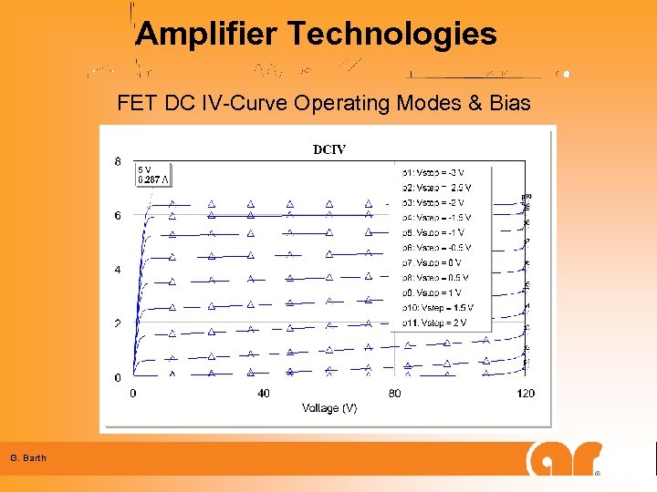 Amplifier Technologies FET DC IV-Curve Operating Modes & Bias G. Barth