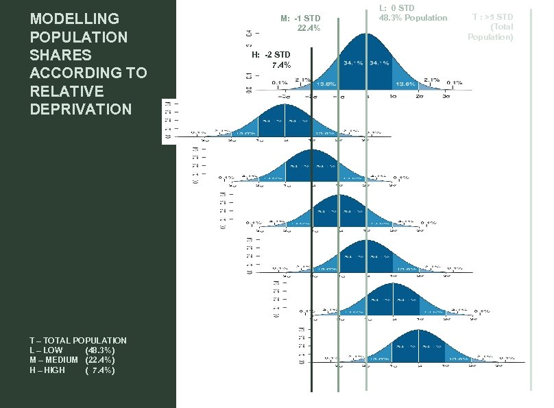 MODELLING POPULATION SHARES ACCORDING TO RELATIVE DEPRIVATION T – TOTAL POPULATION L – LOW