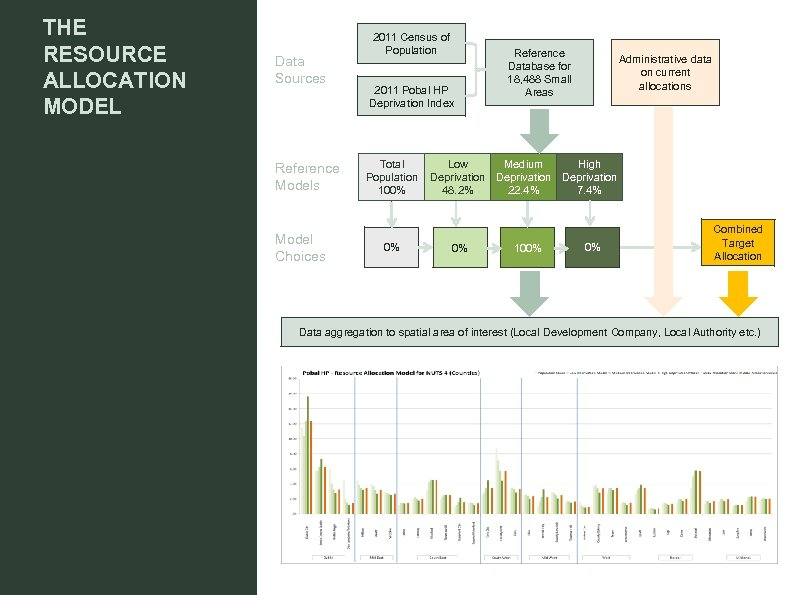 THE RESOURCE ALLOCATION MODEL Data Sources Reference Models Model Choices 2011 Census of Population