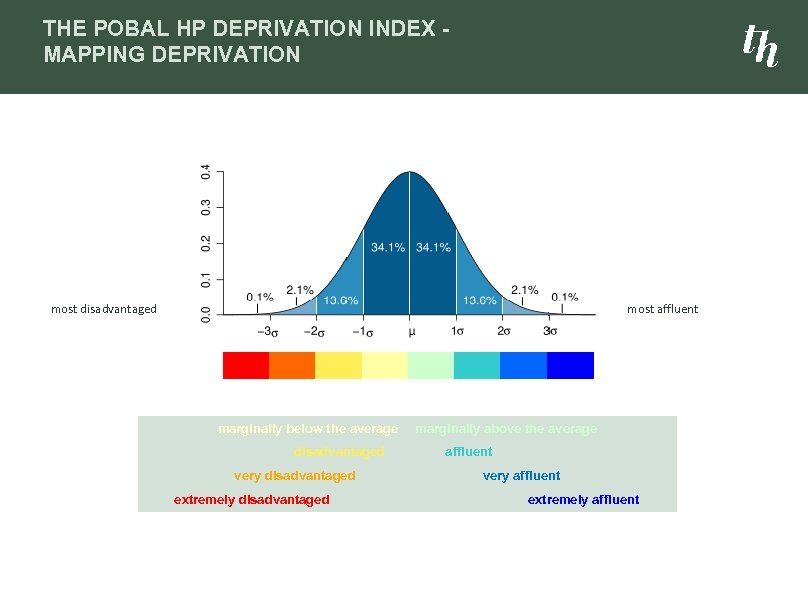 THE POBAL HP DEPRIVATION INDEX MAPPING DEPRIVATION most disadvantaged most affluent marginally below the
