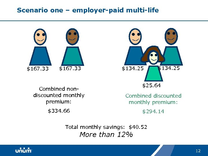 Scenario one – employer-paid multi-life $167. 33 $134. 25 $25. 64 Combined nondiscounted monthly