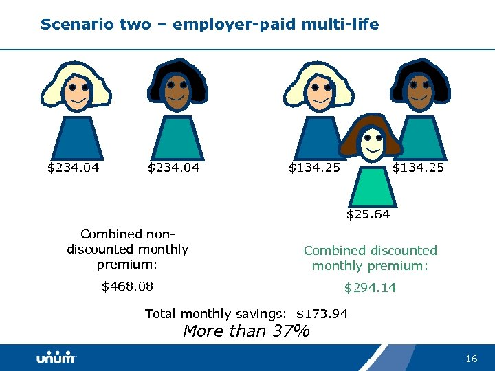 Scenario two – employer-paid multi-life $234. 04 $134. 25 $25. 64 Combined nondiscounted monthly