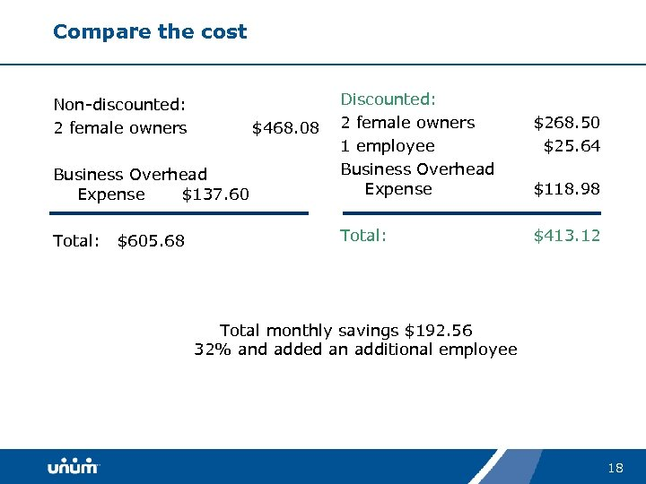 Compare the cost Business Overhead Expense $137. 60 Discounted: 2 female owners 1 employee