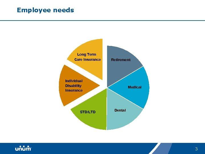 Employee needs Long Term Care Insurance Retirement Individual Disability Insurance STD/LTD Medical Dental 3