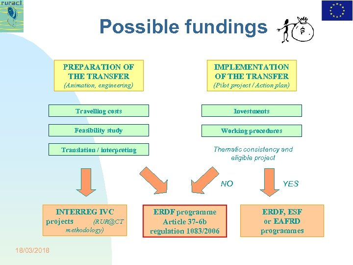 Possible fundings PREPARATION OF THE TRANSFER IMPLEMENTATION OF THE TRANSFER (Animation, engineering) (Pilot project