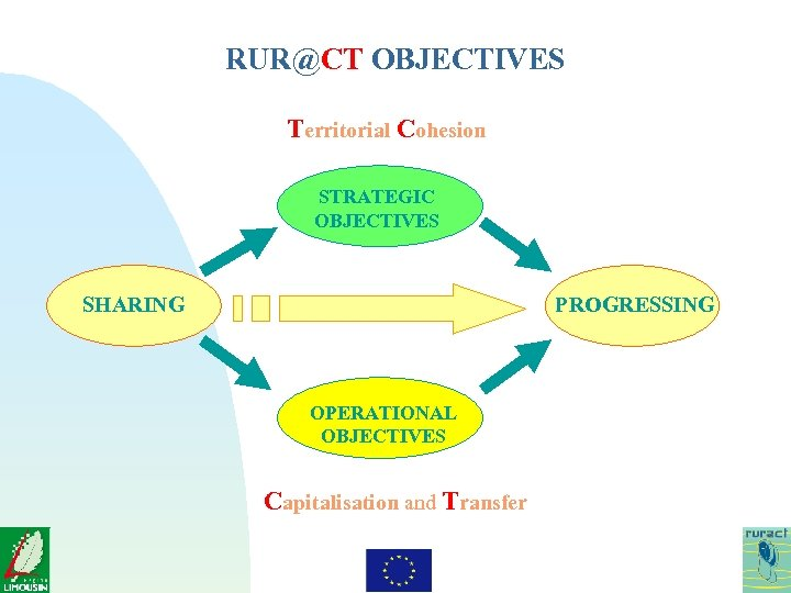 RUR@CT OBJECTIVES Territorial Cohesion STRATEGIC OBJECTIVES SHARING PROGRESSING OPERATIONAL OBJECTIVES Capitalisation and Transfer