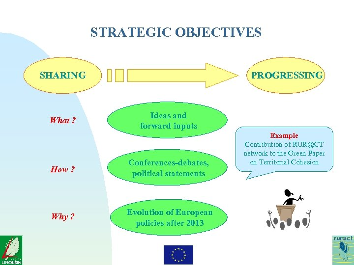 STRATEGIC OBJECTIVES SHARING What ? PROGRESSING Ideas and forward inputs How ? Conferences-debates, political