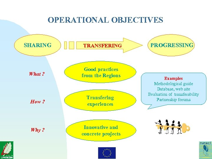 OPERATIONAL OBJECTIVES SHARING TRANSFERING What ? Good practices from the Regions How ? Transfering