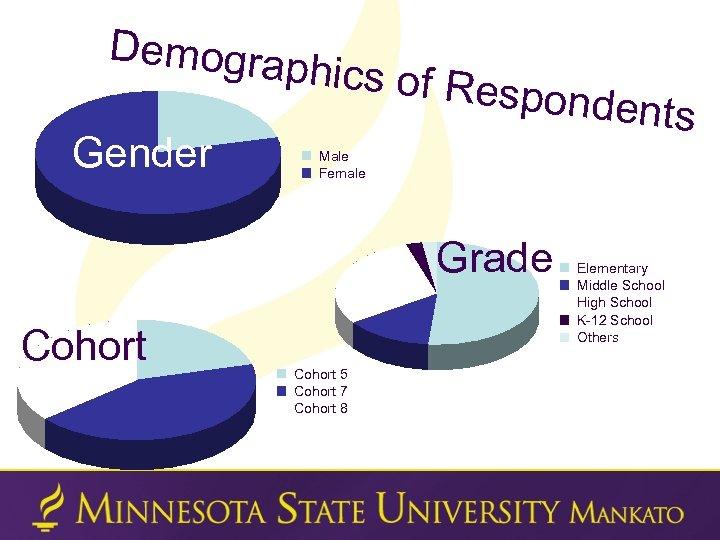 Demogra phics of R Gender esponden t Male Female Grade Cohort 5 Cohort 7