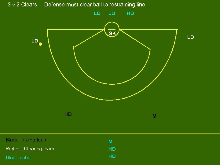 3 v 2 Clears: Defense must clear ball to restraining line. LD LD HD