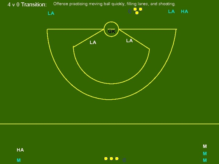 4 v 0 Transition: Offense practicing moving ball quickly, filling lanes, and shooting. C