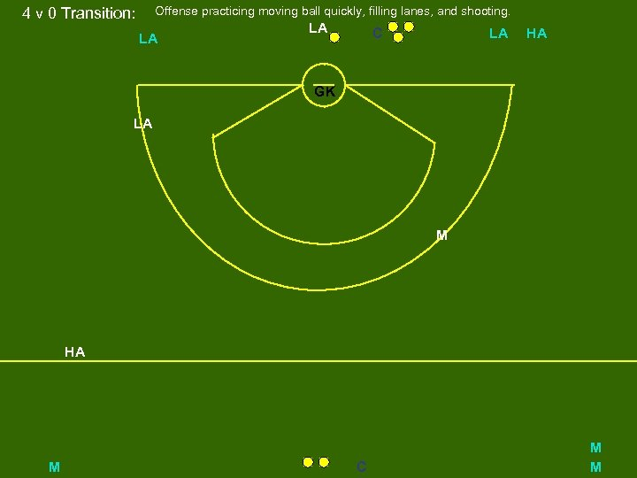 Offense practicing moving ball quickly, filling lanes, and shooting. 4 v 0 Transition: LA
