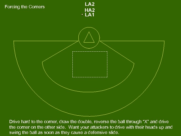 Forcing the Corners LA 2 HA 2 LA 1 Drive hard to the corner,