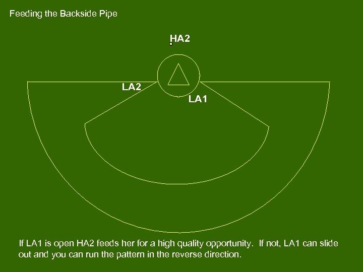 Feeding the Backside Pipe HA 2 LA 1 If LA 1 is open HA