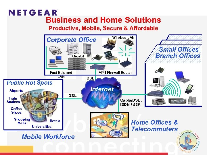 Business and Home Solutions Productive, Mobile, Secure & Affordable Corporate Office Wireless LAN Small