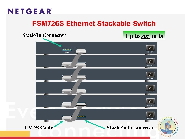 FSM 726 S Ethernet Stackable Switch Stack-In Connecter LVDS Cable Up to six units